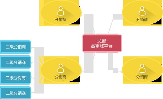 微信分销系统